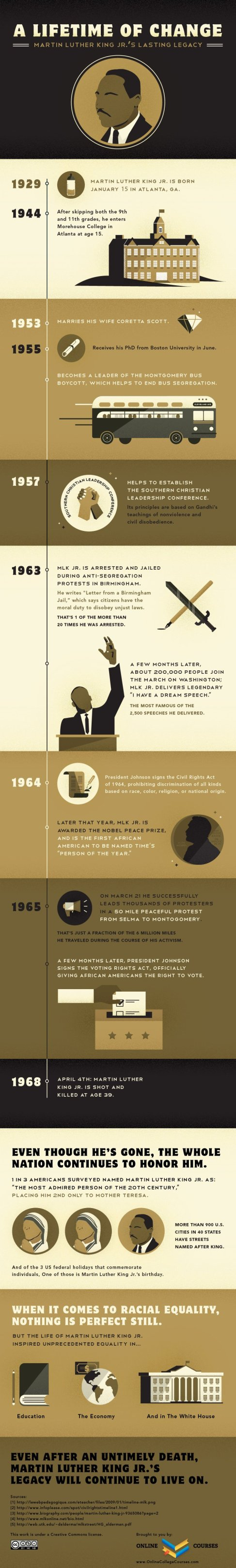 martin luther king infographic, full description in linked article