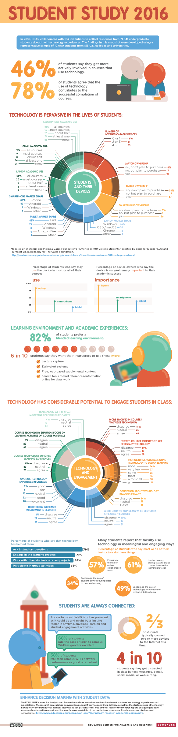 2016-technology-infographic